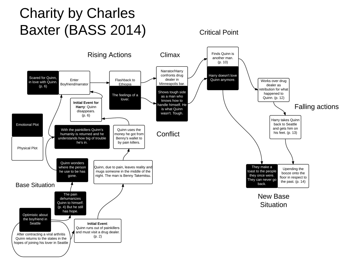 Charity by Charles Baxter (BASS 2014)